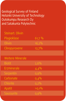 Olivindiabas Steinanalyse für besten SaunaStein