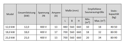 Saunaofen elektrisch mit 12 bis 21 kW Leistung