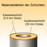 Holz-Saunaofen Kaminsystem