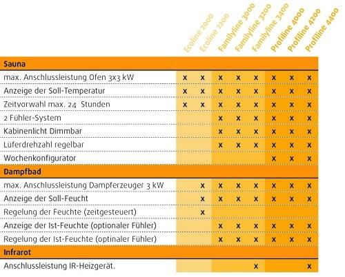 Zur Erweiterung Ihrer SaunaSteuerung für bis zu 34 kW