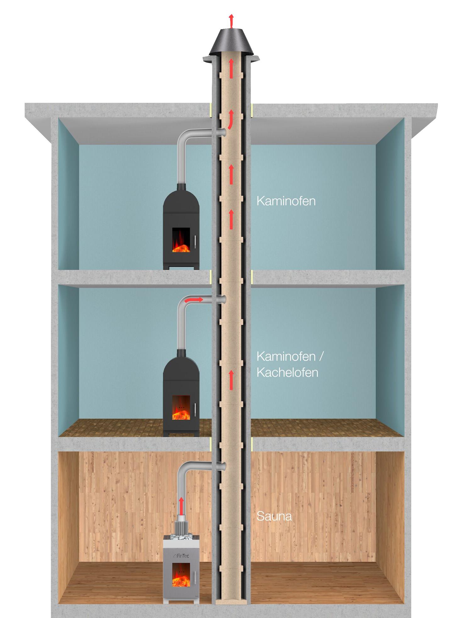 Mehrfachbelegung bei Saunaöfen