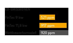 FinTec Verbrennungssystem - Niedrige CO-Emissionen